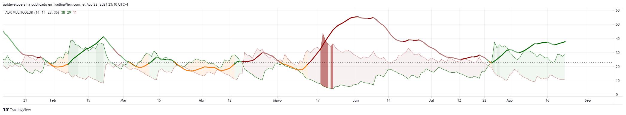 indicador de trading
